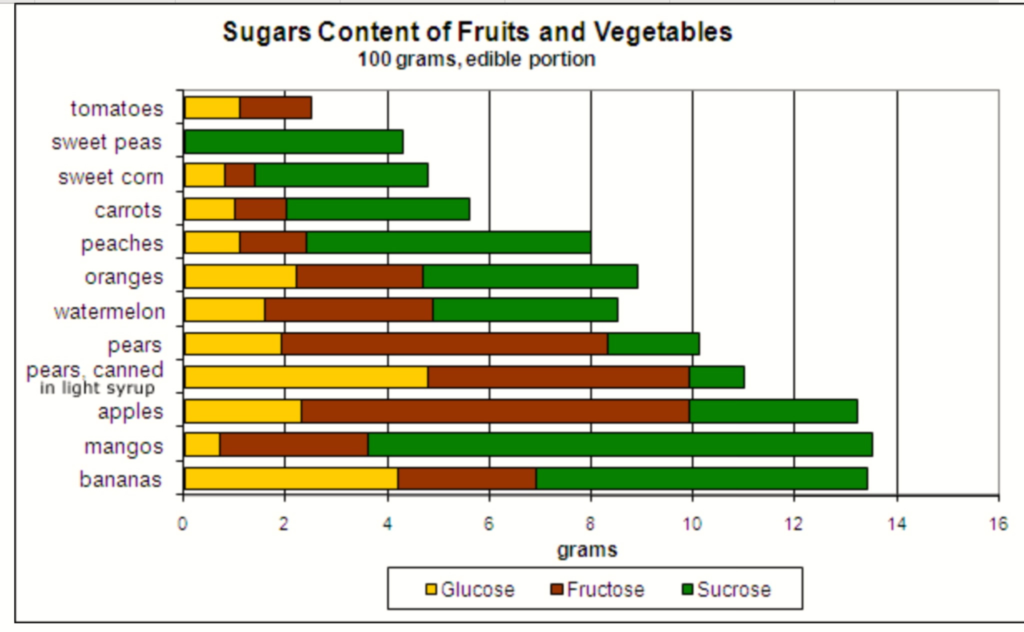 how to eat low fructose